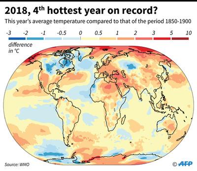 18年の気温、史上4番目の高さに 国連WMO報告書