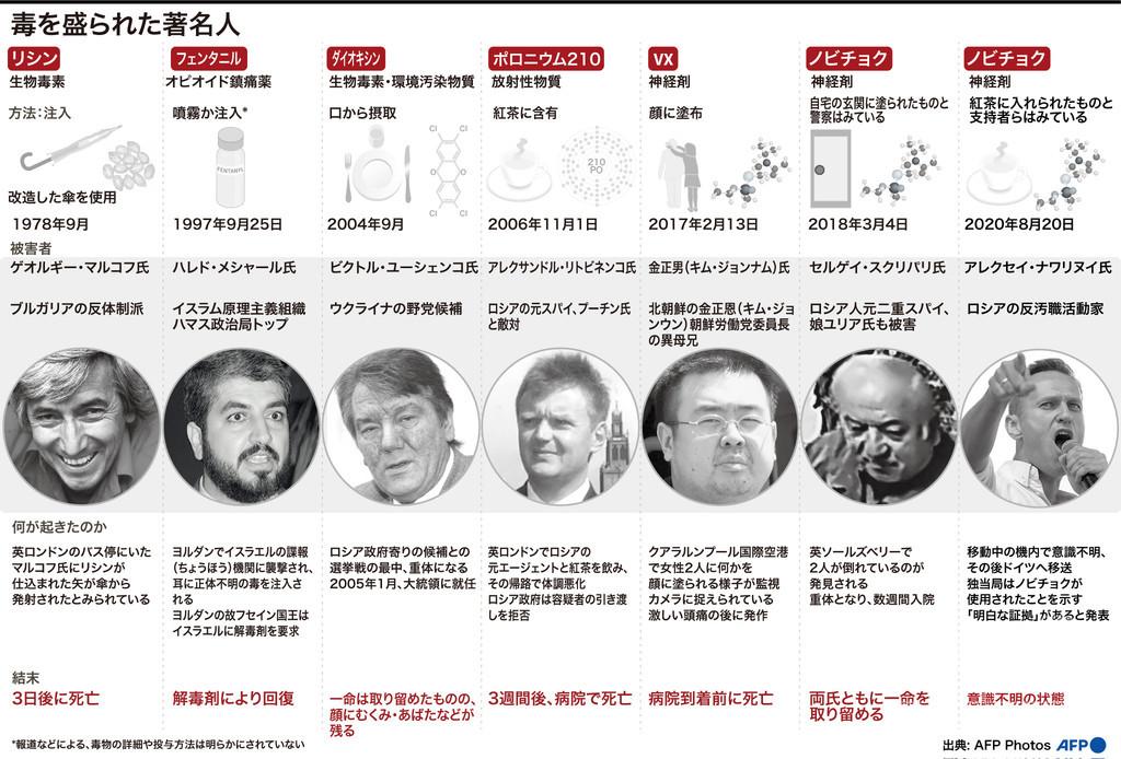 【図解】元スパイや反体制派、金正男氏も…毒を盛られた著名人