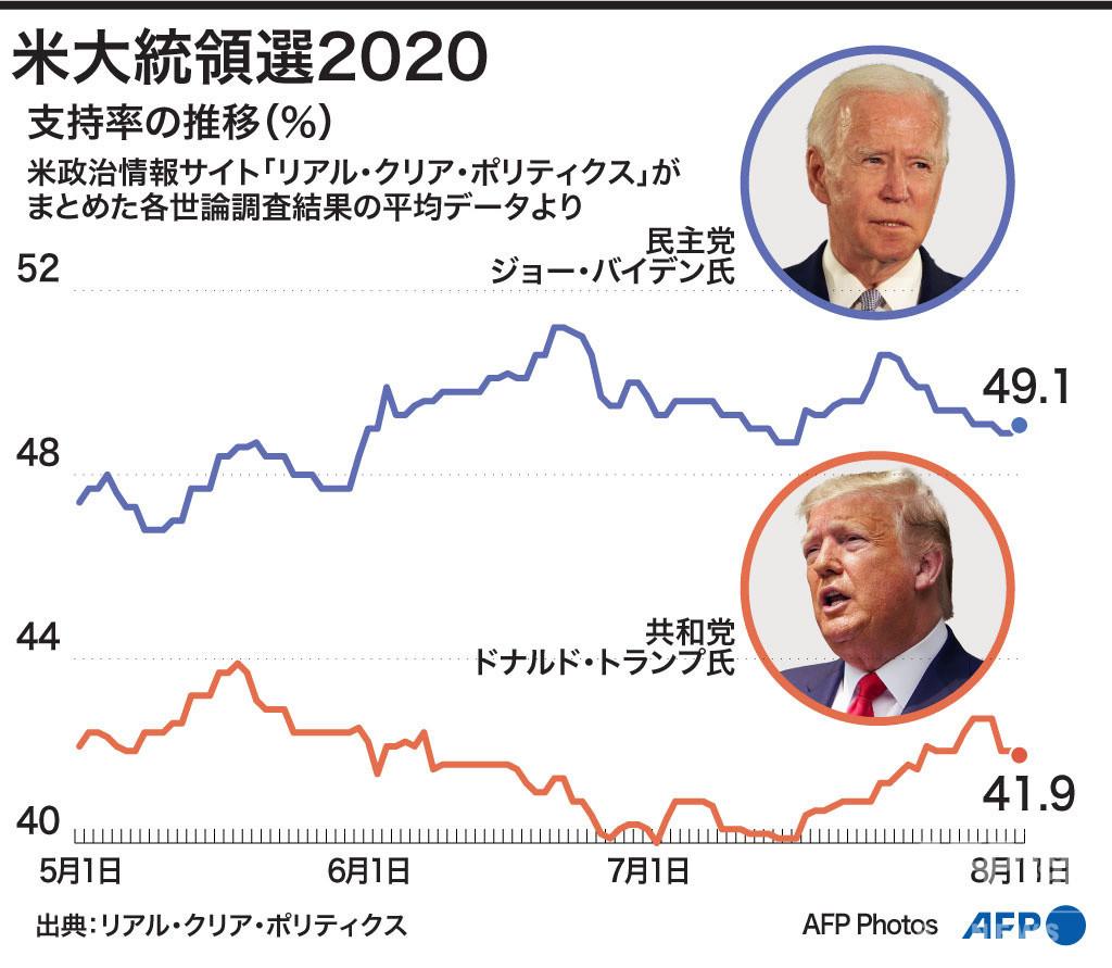 【図解】米大統領選2020 トランプ氏とバイデン氏の支持率の推移