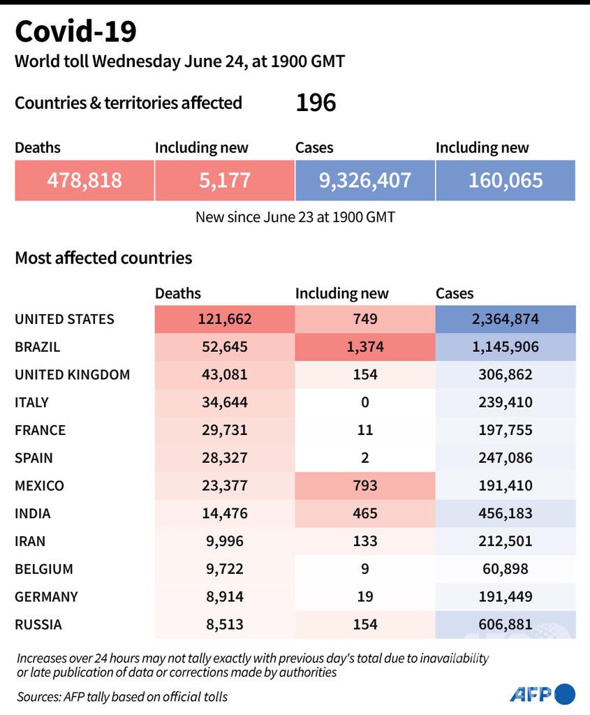 新型コロナウイルス、現在の感染者・死者数(25日午前4時時点) 死者47.8万人に