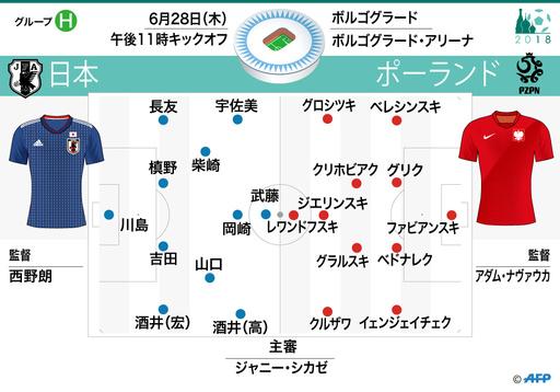 日本対ポーランドの先発メンバー発表、日本は6人入れ替え