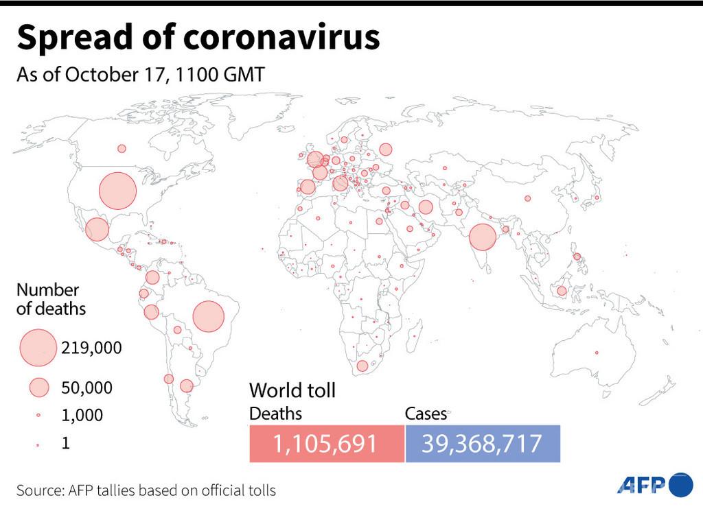 新型コロナウイルス、現在の感染者・死者数(17日午後8時時点) 死者110.5万人に