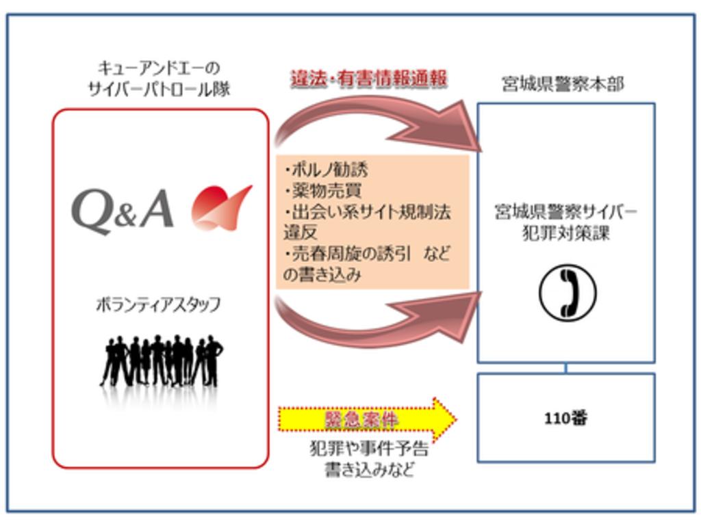 4年連続で宮城県警察より受嘱 令和元年初 ネット社会の防犯に取り組む「サイバーパトロール隊」始動