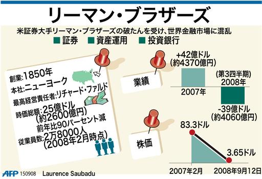 【図解】米リーマン・ブラザーズ