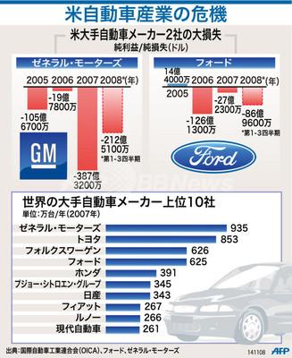 【図解】米自動車産業の危機