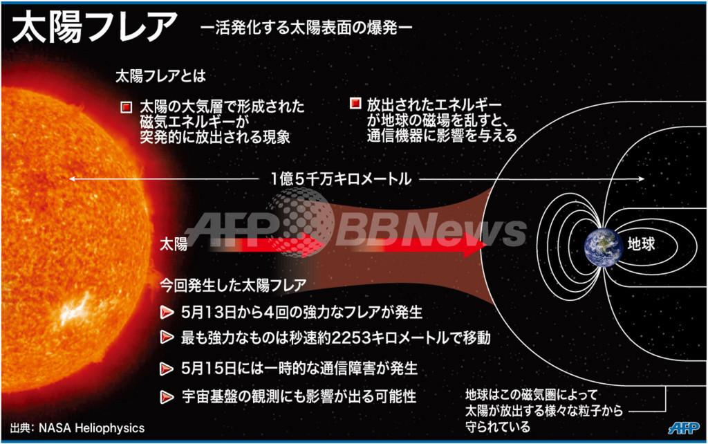 【図解】太陽フレアとは