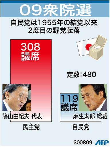 【図解】第45回衆院選、民主・自民の獲得議席数