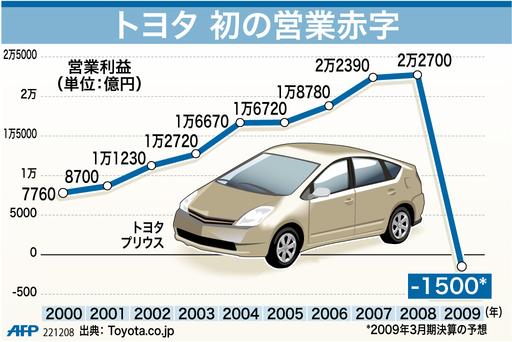 【図解】トヨタ、初の営業赤字 1500億円