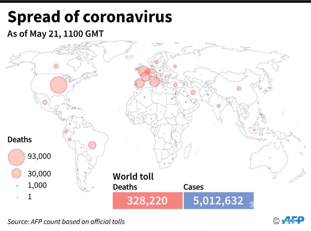 1日のコロナ新規感染者数、最多の10万6662人 世界累計500万人超える