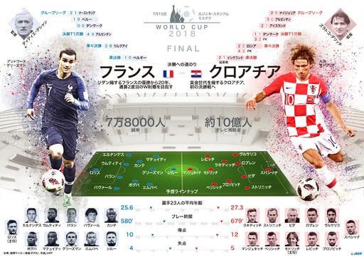 フランス対クロアチア、W杯ロシア大会決勝までの道のり