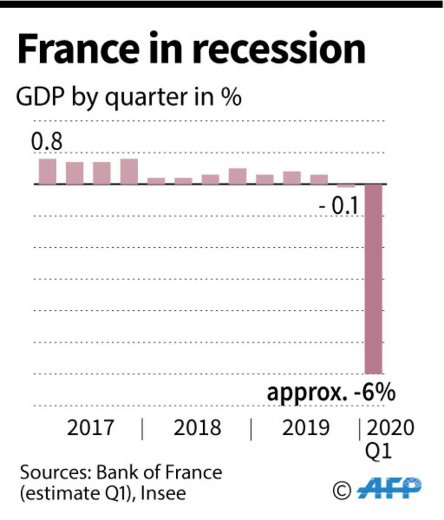 仏経済、第1四半期は6%マイナス成長 戦後最悪の縮小幅