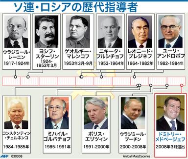 国際ニュース:AFPBB News【図解】ソ連・ロシアの歴代指導者