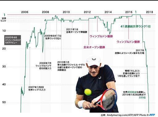 【特集】サー・アンディ・マレー~英国史上最高のスポーツマン~