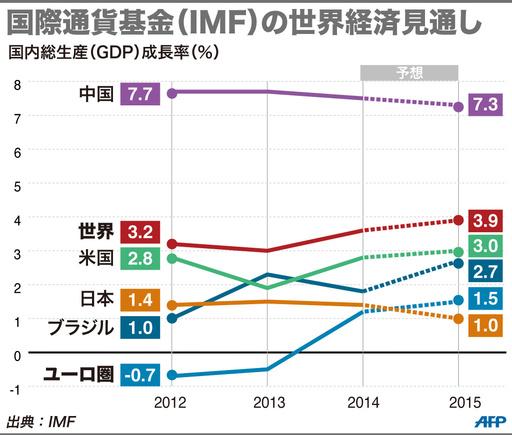 IMF、日本の成長率見通しを下方修正 アベノミクスに警告