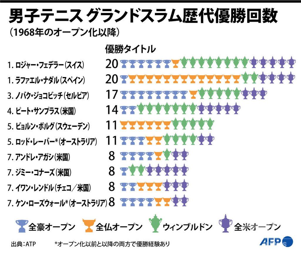 【図解】グランドスラムの歴代優勝回数、男子テニス