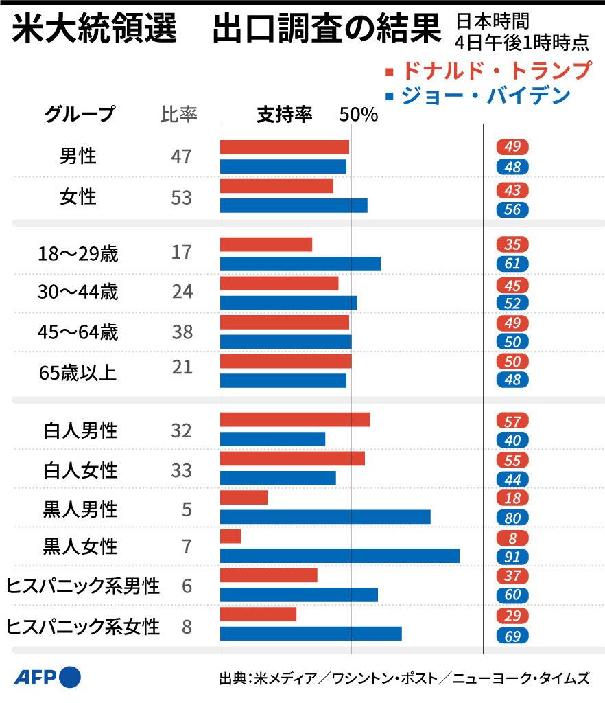 【図解】米大統領選の出口調査結果(性別・年齢・人種別)