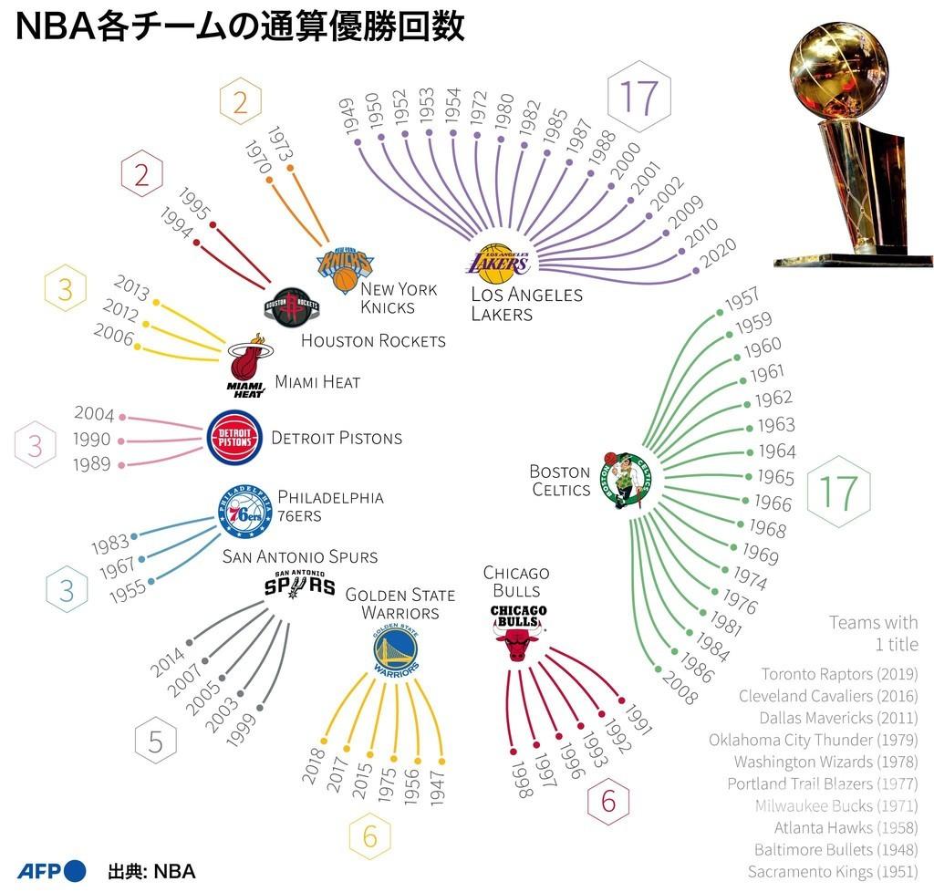 【図解】最多はレイカーズとセルティックス、NBA各チームの通算優勝回数