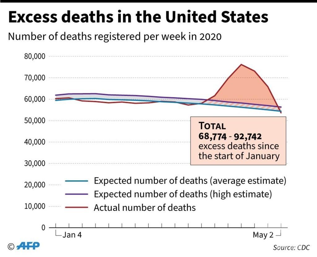 新型コロナ、真の被害規模示す「超過死亡」 専門家ら注目