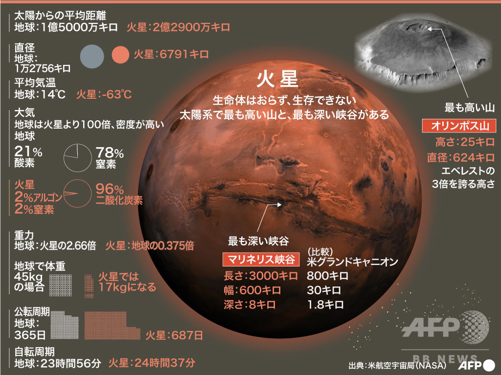 火星の「古代生命」の痕跡 米中UAEの火星探査で発見なるか