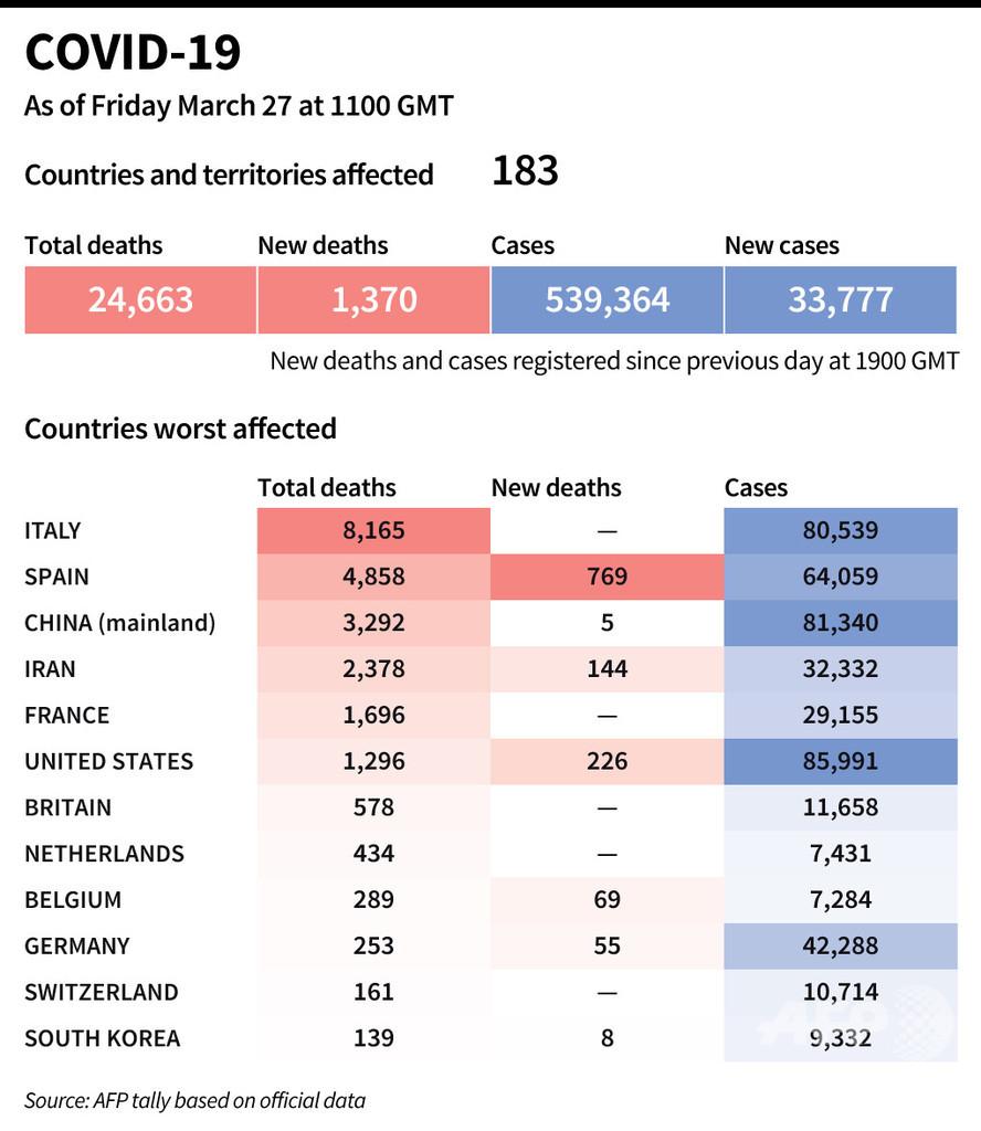 新型コロナウイルス、現在の感染者・死者数(27日午後8時時点)