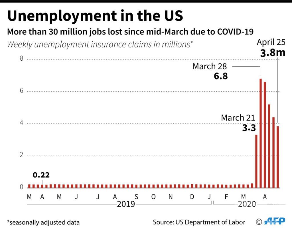 米、コロナ失業者3千万人超に 1週間で384万人増