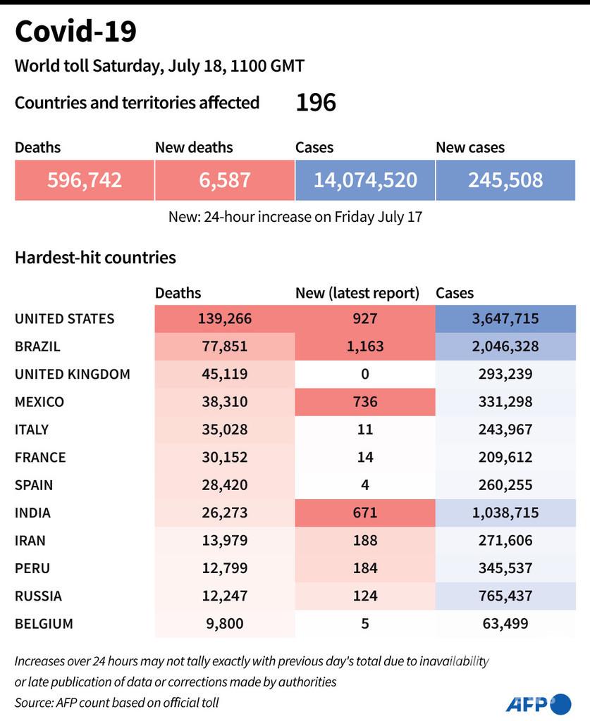 新型コロナウイルス、現在の感染者・死者数(18日午後8時時点) 死者59.6万人に