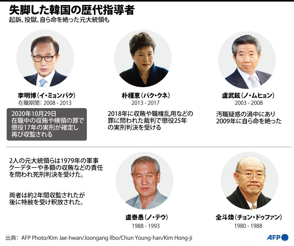 【図解】失脚した韓国の歴代指導者
