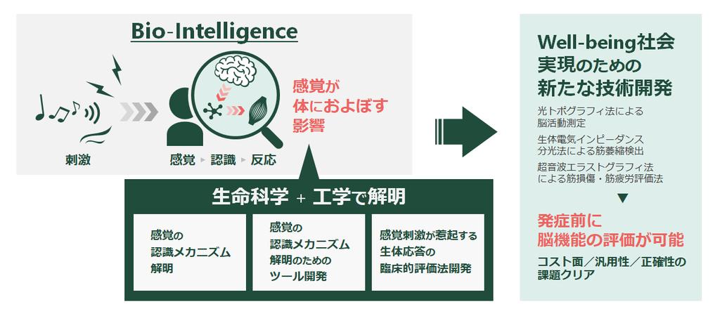 BIW(Bio-Intelligence for well-being)コンソーシアムを設立しました ~ 生命科学と工学で、人生100年時代を''Well-being''に ~