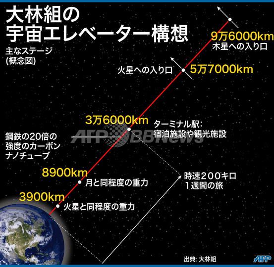 約10万キロの「宇宙エレベーター」、40年後に実現?大林組が構想