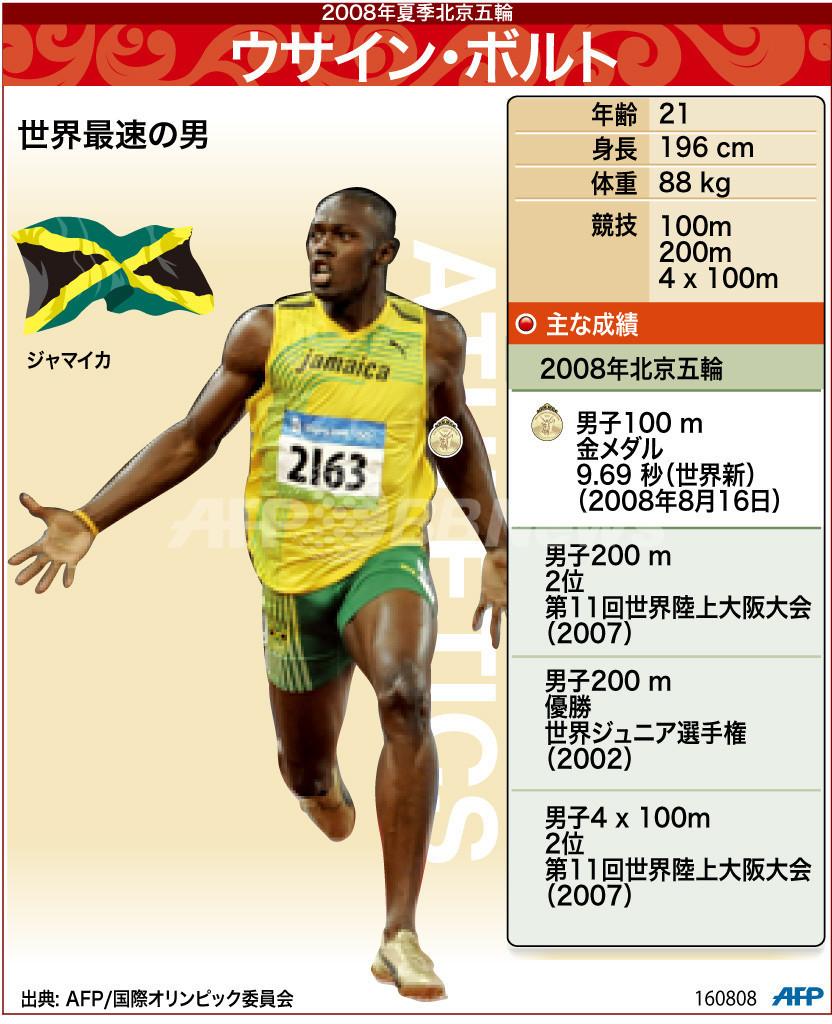 【図解】男子100メートル金メダリスト、ウサイン・ボルト