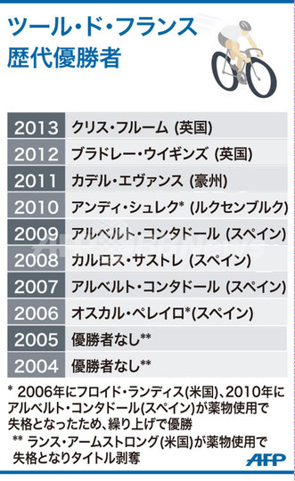 【図解】ツール・ド・フランス、ここ10年間の歴代優勝者