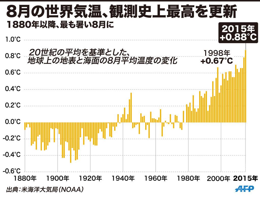 8月の世界気温、観測史上最高を更新