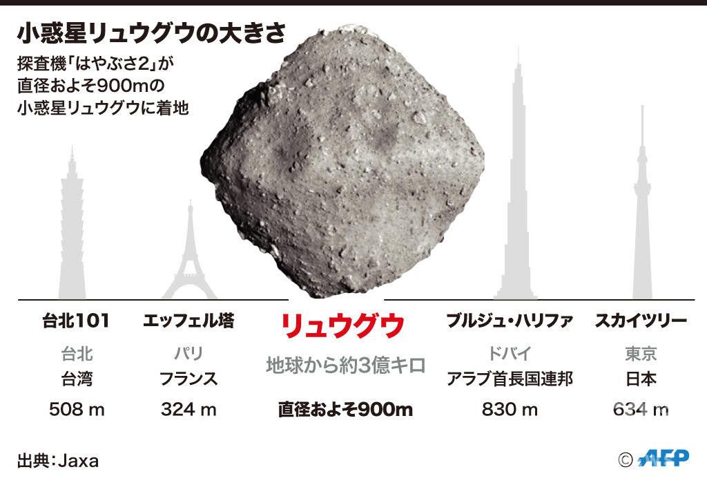 【図解】小惑星リュウグウの大きさ