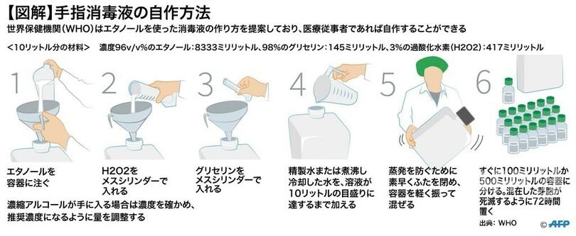 手指 消毒 アルコール 作り方 消毒液の作り方|株式会社ナチュラルファーマシー