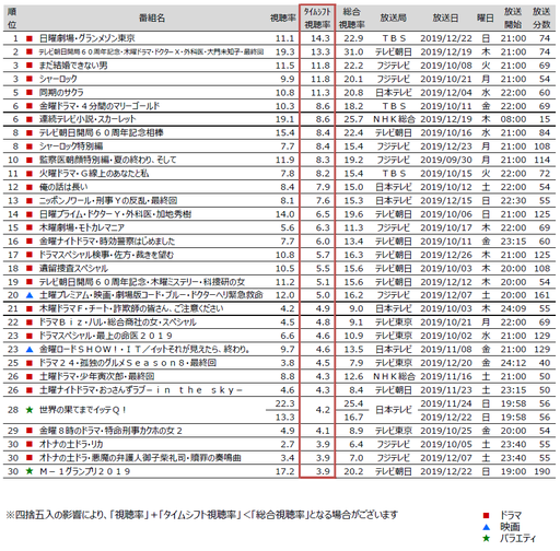 関東地区タイムシフト視聴動向~2019年10月クール、多く見られた番組は?~
