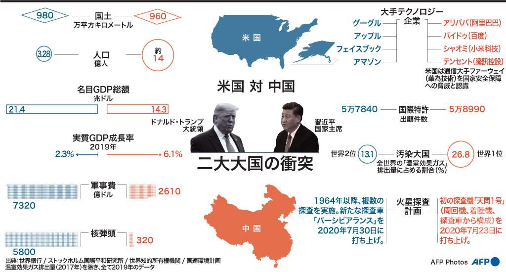 【解説】「米国と中国」 二大大国の衝突