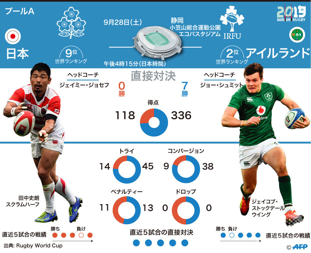 【図解】ラグビーW杯第2戦、日本対アイルランド