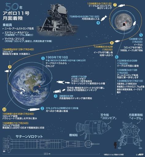 「人類にとって偉大な飛躍」アポロ11号月面着陸50年(パート1)月へ