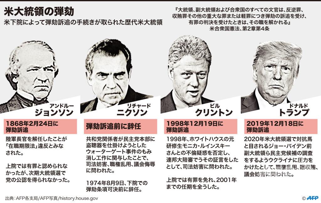 図解】米大統領の弾劾 写真9枚 国際ニュース:AFPBB News