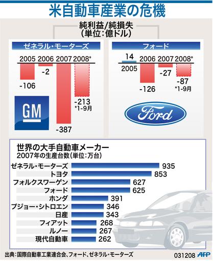 【図解】GMとフォードの損失額