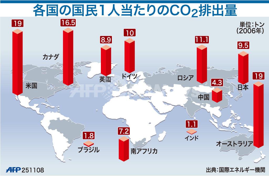 【図解】各国の国民1人当たりの二酸化炭素排出量