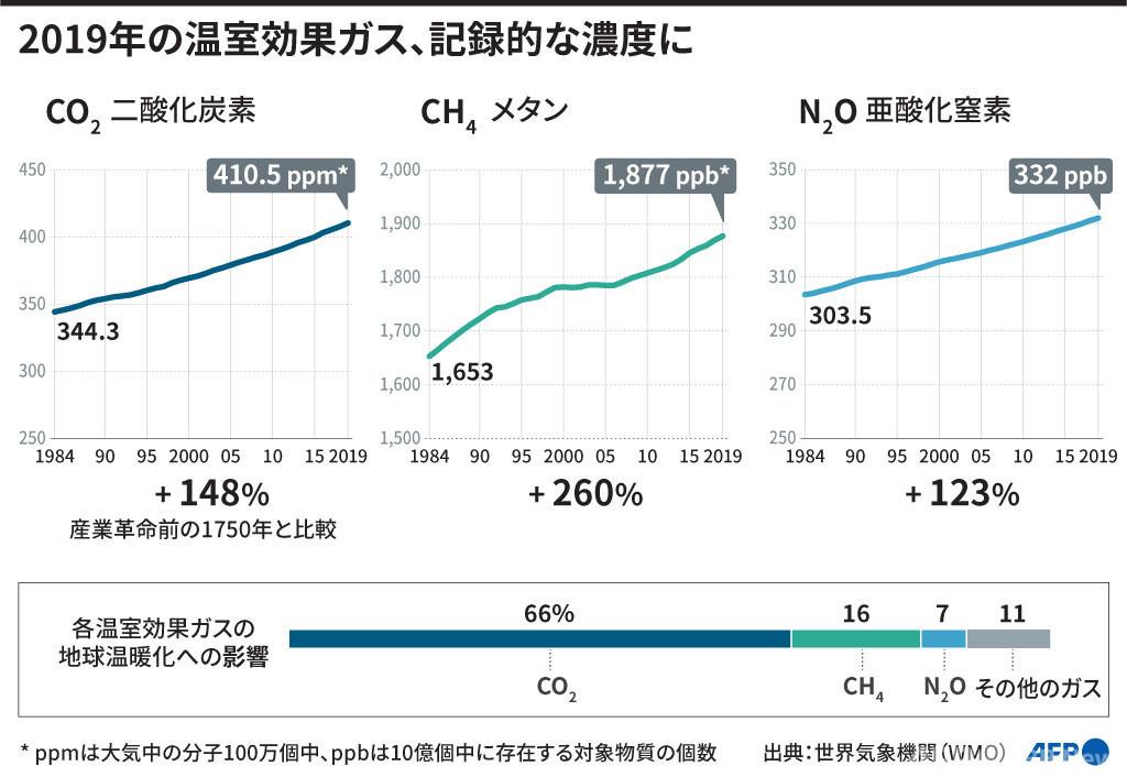 コロナ禍でも温室効果ガス濃度増加傾向、国連