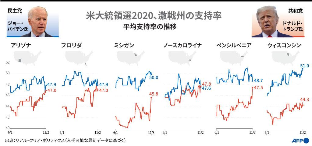 【図解】米大統領選2020 激戦州での支持率の推移(11月3日まで)