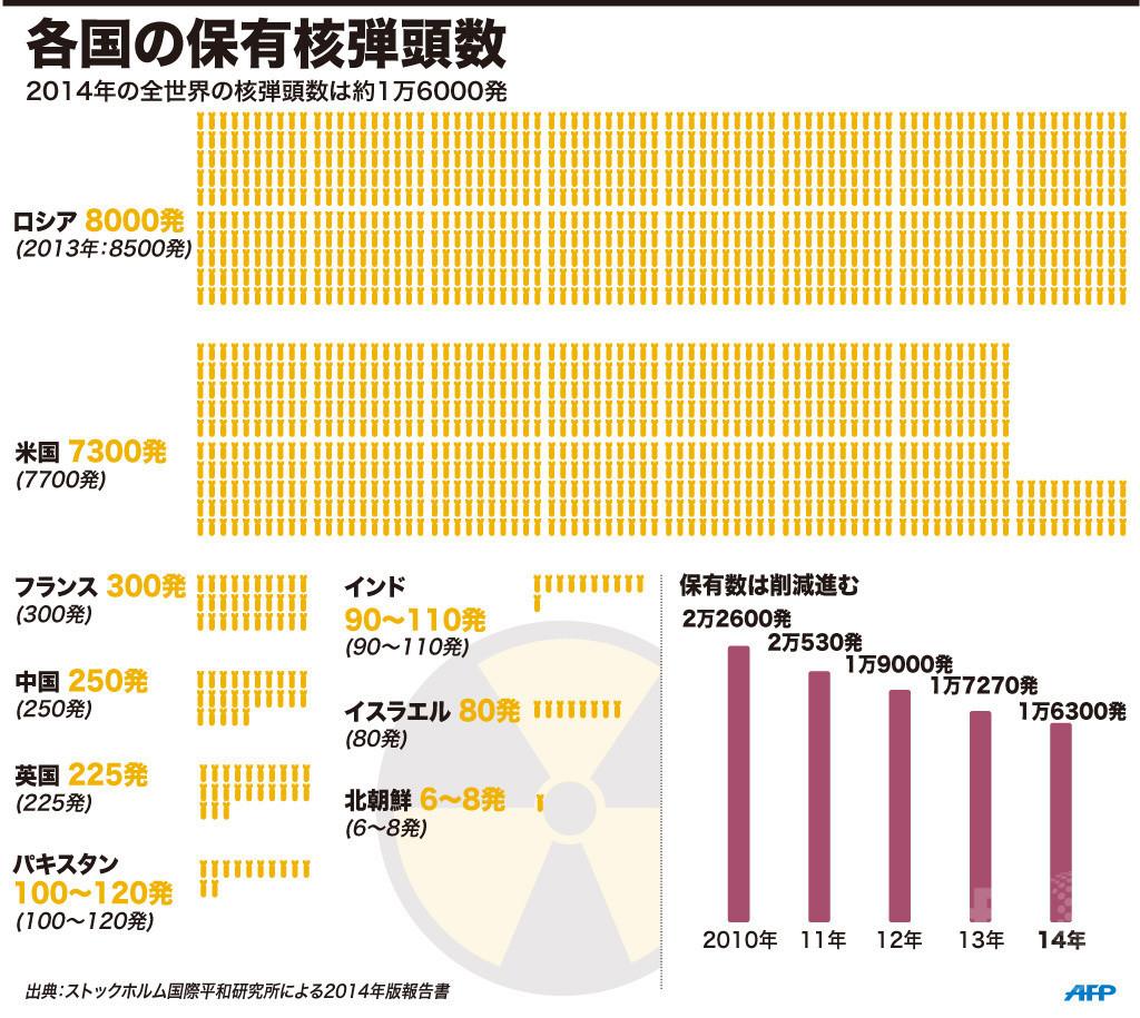【図解】各国の保有核弾頭数