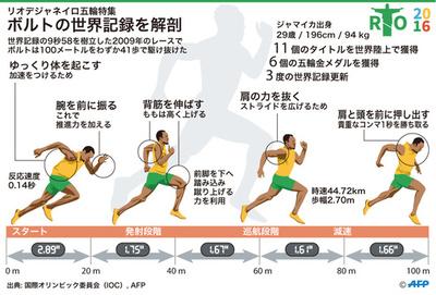 【図解】ウサイン・ボルトの世界記録を徹底解剖