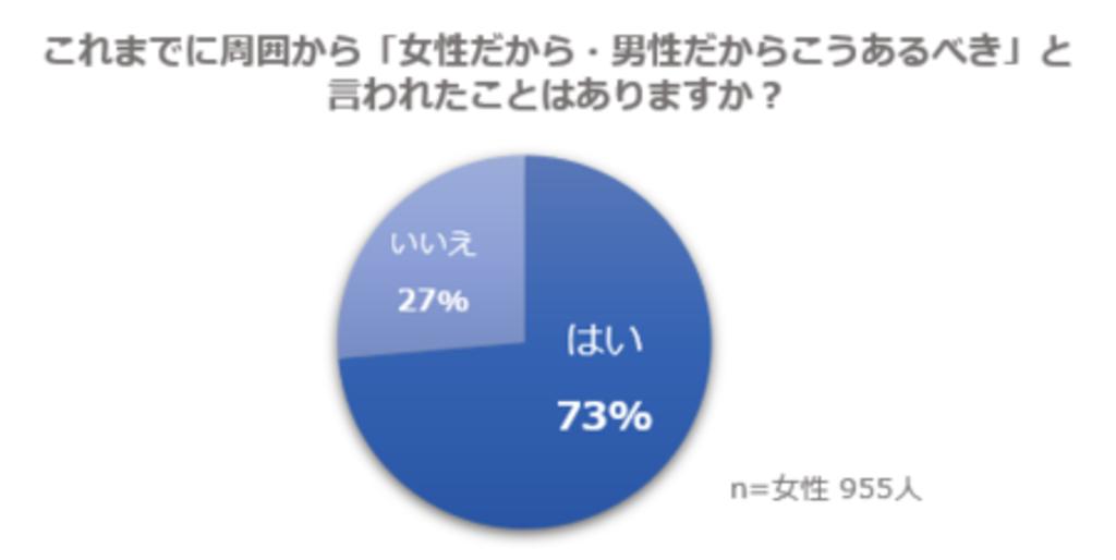 まだ昭和の意識?発言のトップは「家事は女性」「女性だから○○すべき」と言われた経験のある女性は73%