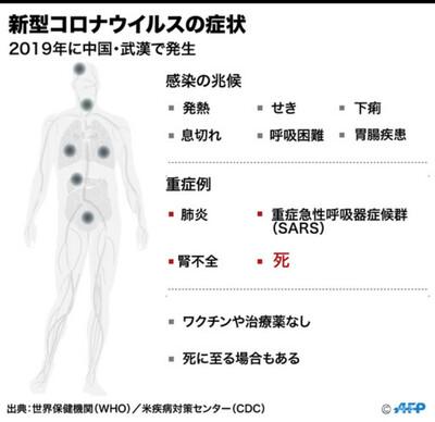 の 発熱 痛み コロナ 喉