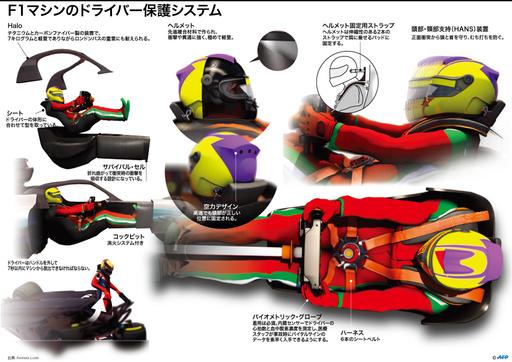 【図解】F1マシンのドライバー保護システム