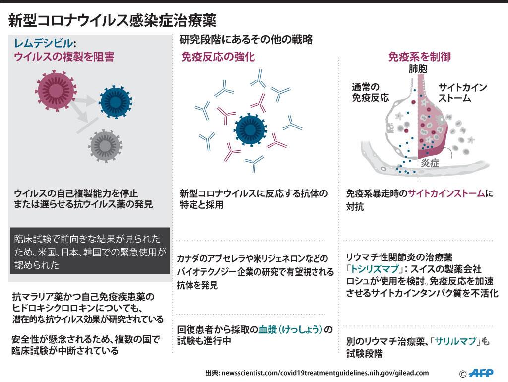 新型コロナの治療薬とワクチン、現在の開発状況