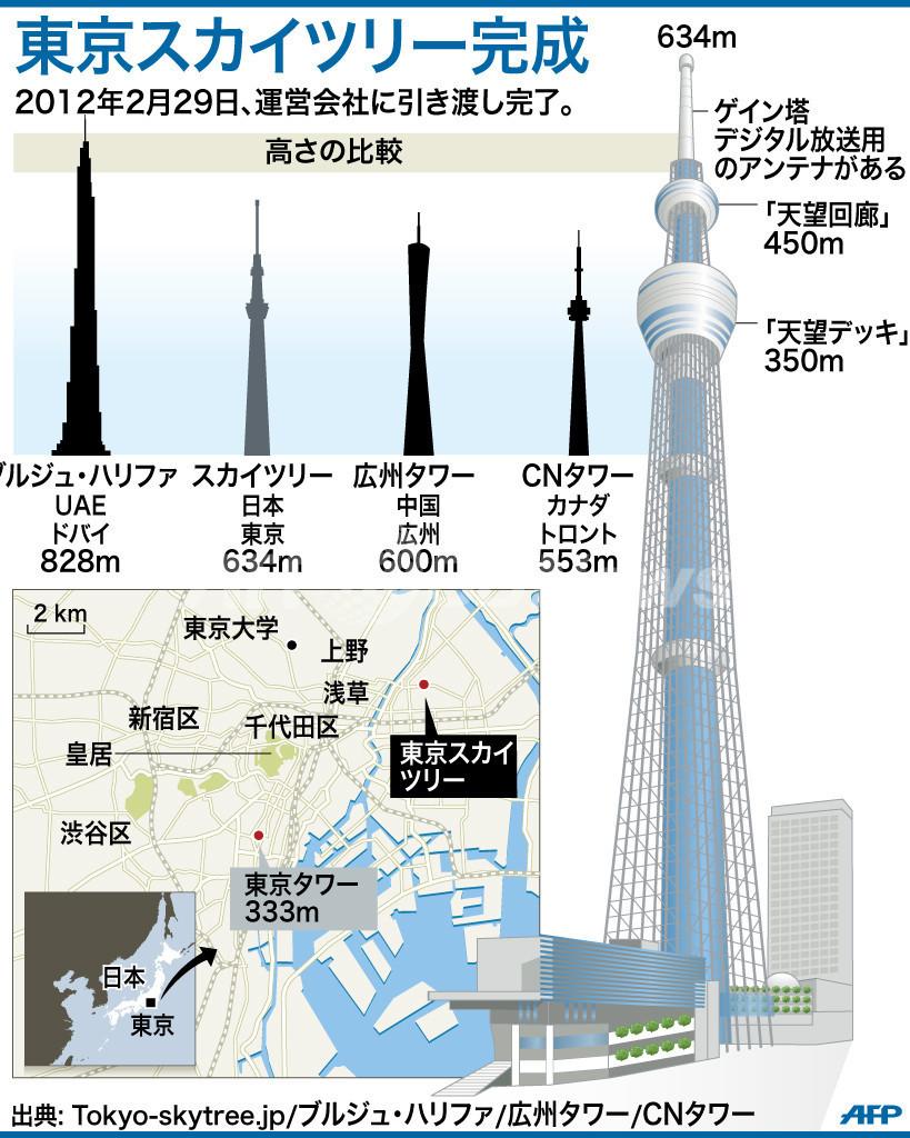 東京スカイツリーが完成、世界一高い自立式電波塔